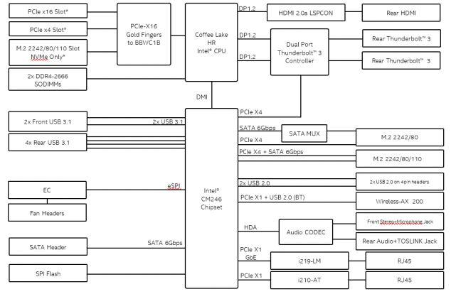 Intel NUC 9 Pro Block Diagram