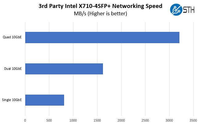Intel X710 DA4 X710 4SFP Performance