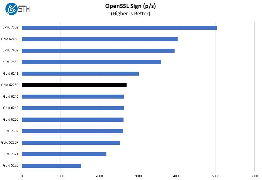 Intel Xeon Gold 6226R OpenSSL Sign Benchmark