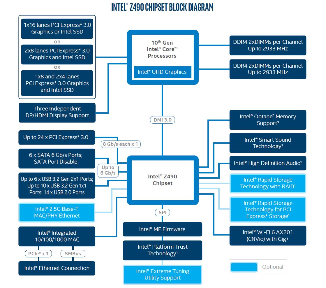 Intel Z490 Chipset Diagram