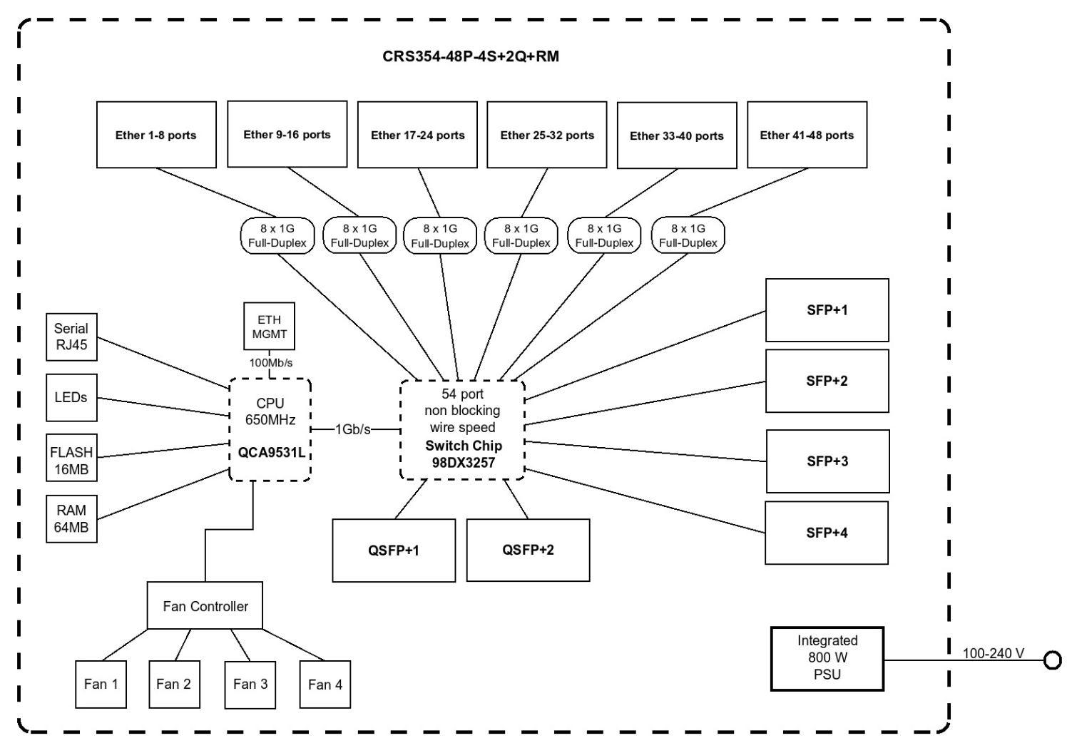 MikroTik CRS354 48G 4S+2Q+RM Block Diagram