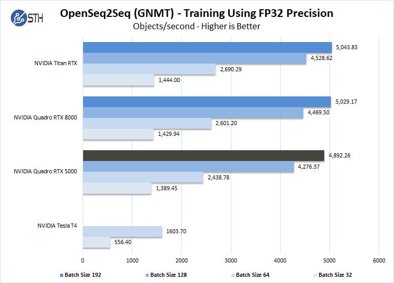 NVIDIA Quadro RTX 5000 OpenSeq2Seq Training FP32 Precision
