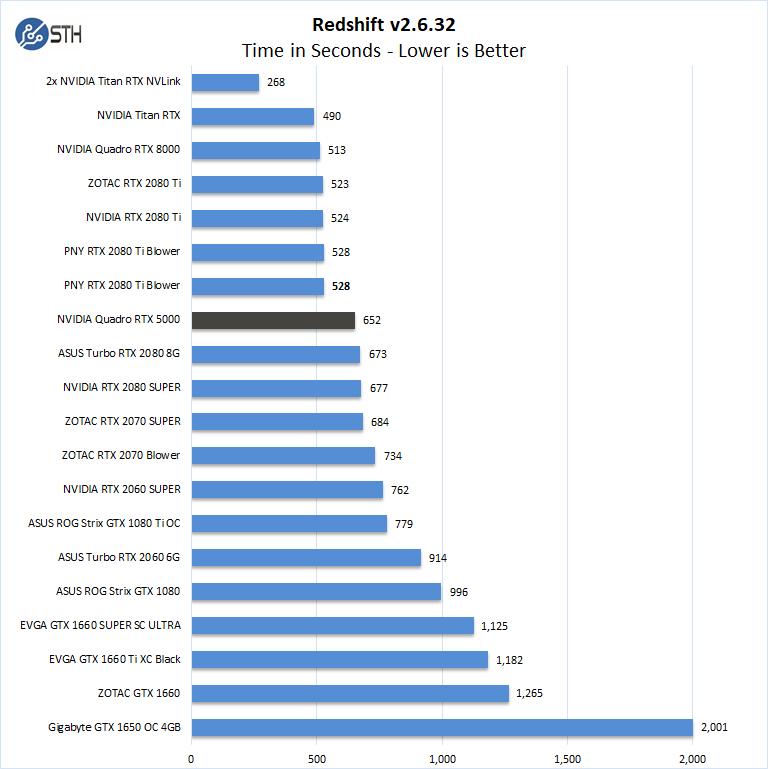 NVIDIA Quadro RTX 5000 Redshift