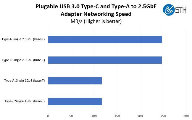 Plugable USB 3 2.5GbE Performance