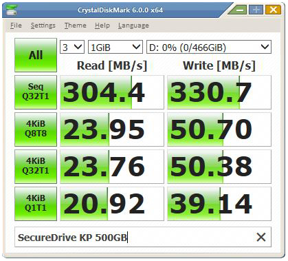 SecureDrive KP 500GB CrystalDiskMark