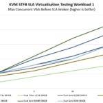 Supermicro SYS 2029UZ TN20R25M STH STFB SLA Virtualization Workload 1