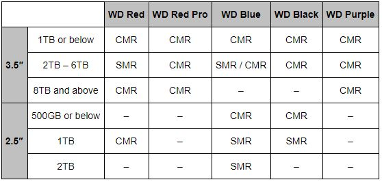 WD SMR And CMR In Client Hard Drives As Of April 2020 Table
