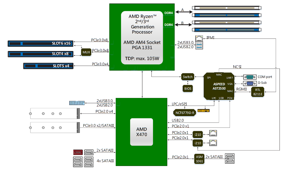 X470D4U Block Diagram