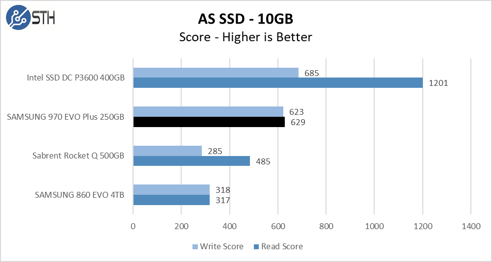 970 EVO Plus 250GB ASSSD 10GB Chart