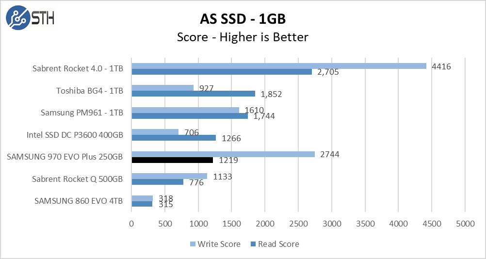 970 EVO Plus 250GB ASSSD 1GB Chart