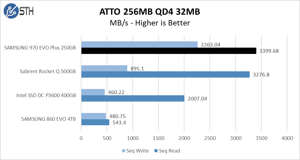 970 EVO Plus 250GB ATTO 256MB Chart