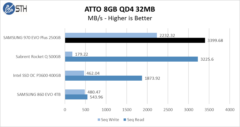 970 EVO Plus 250GB ATTO 8GB Chart