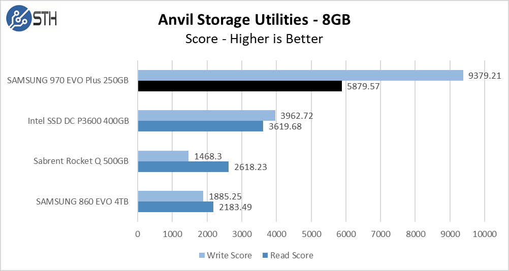 970 EVO Plus 250GB Anvil 8GB Chart