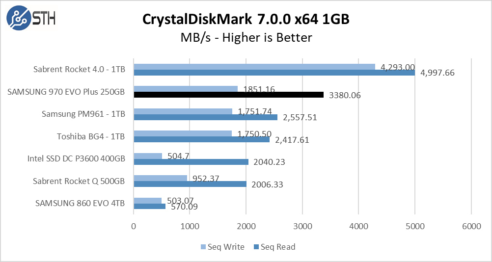 970 EVO Plus 250GB CrystalDiskMark 1GB Chart