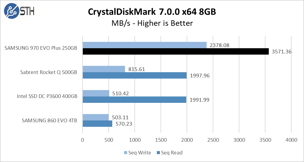 970 EVO Plus 250GB CrystalDiskMark 8GB Chart