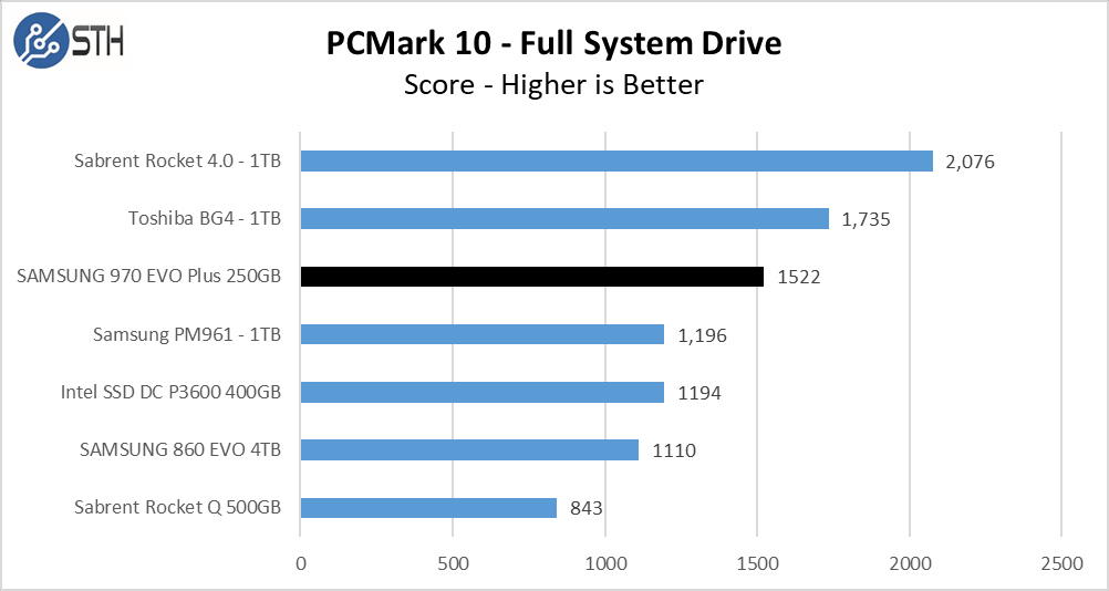 970 EVO Plus 250GB PCM10 FullSystemDrive Chart