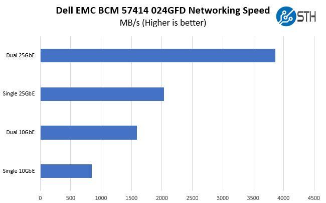 Broadcom BCM 57414 024GFD Performance