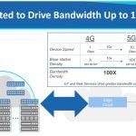 Innovium TERALYNX 8 5G Data Growth Background