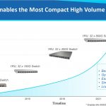 Innovium TERALYNX 8 Compact 25.6T Switch
