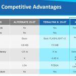Innovium TERALYNX 8 Competitive