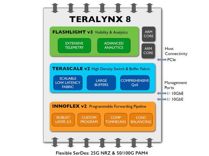 Innovium TERALYNX 8 Cover