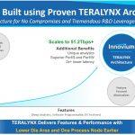 Innovium TERALYNX 8 On TERAYLYNX Architecture