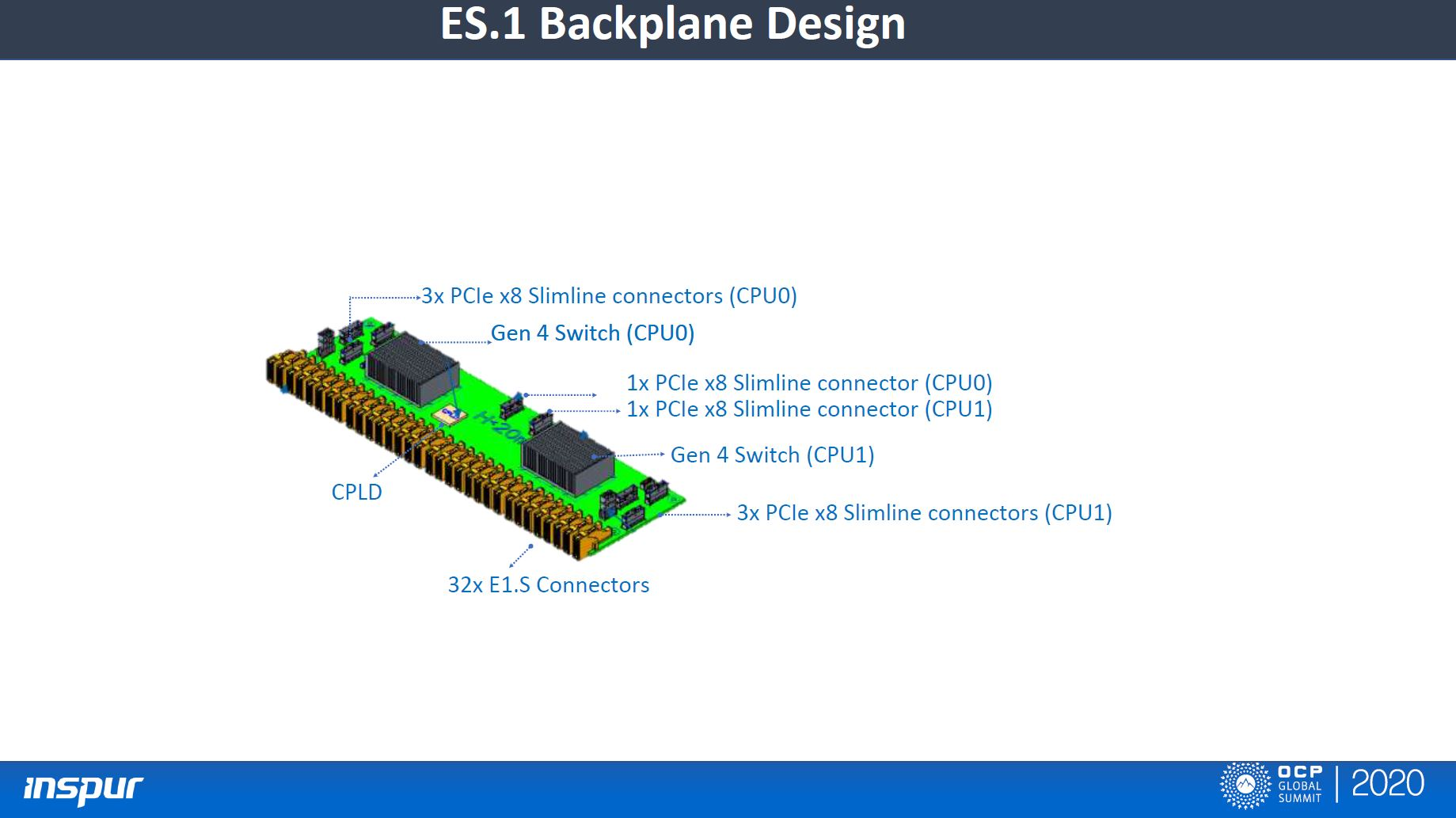 Inspur 1U Open Hardware Platform For Compute And Storage E1.S Backplane Design