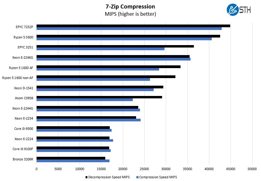 Intel Core I3 9300 7zip Compression Benchmark