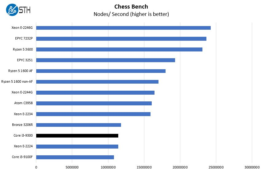 Intel Core I3 9300 Chess Benchmark