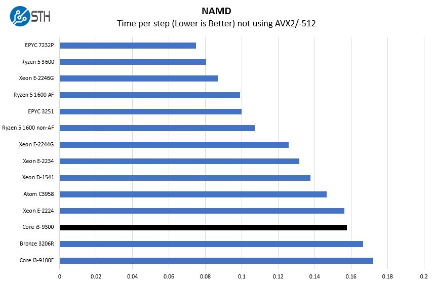 Intel Core I3 9300 NAMD Benchmark