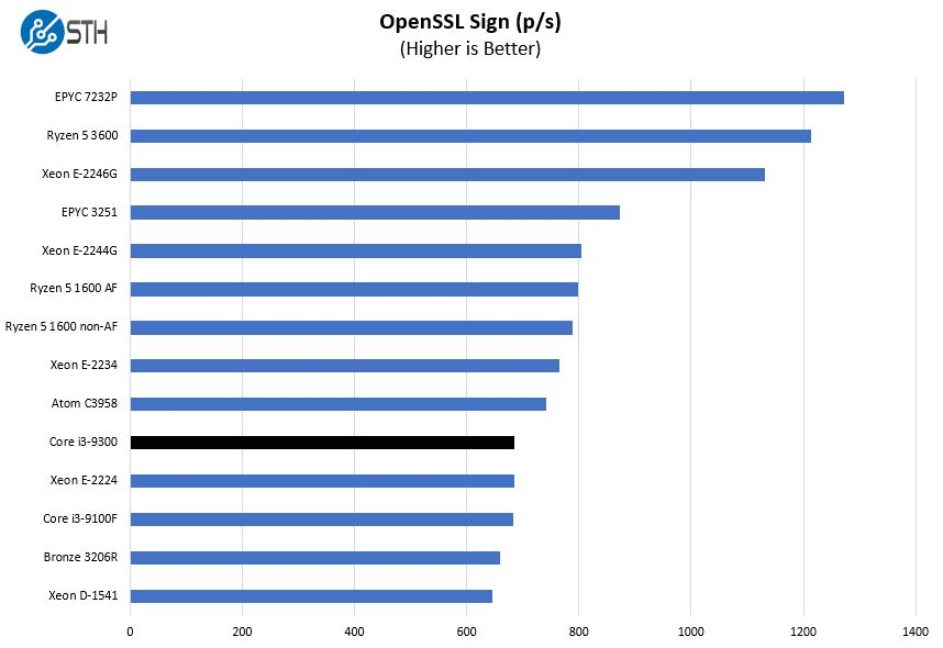 Intel Core I3 9300 OpenSSL Sign Benchmark