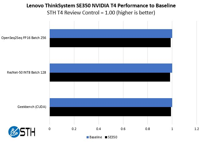Lenovo ThinkSystem SE350 NVIDIA T4 Performance To Baseline