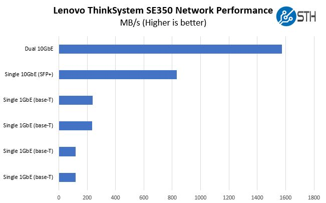 Lenovo ThinkSystem SE350 Network Performance