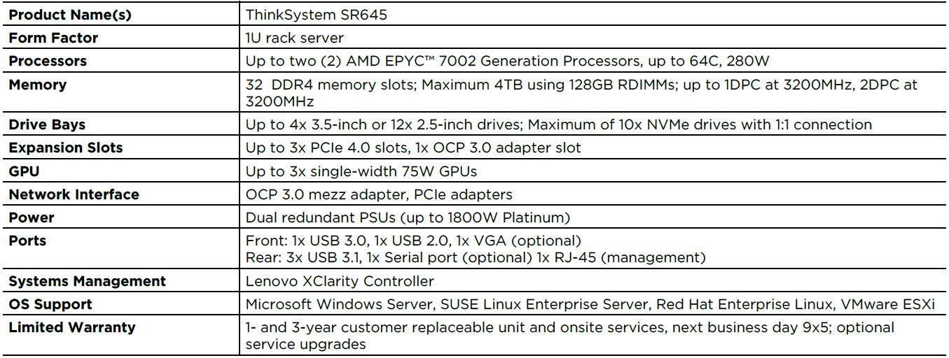 Lenovo ThinkSystem SR645 Specs