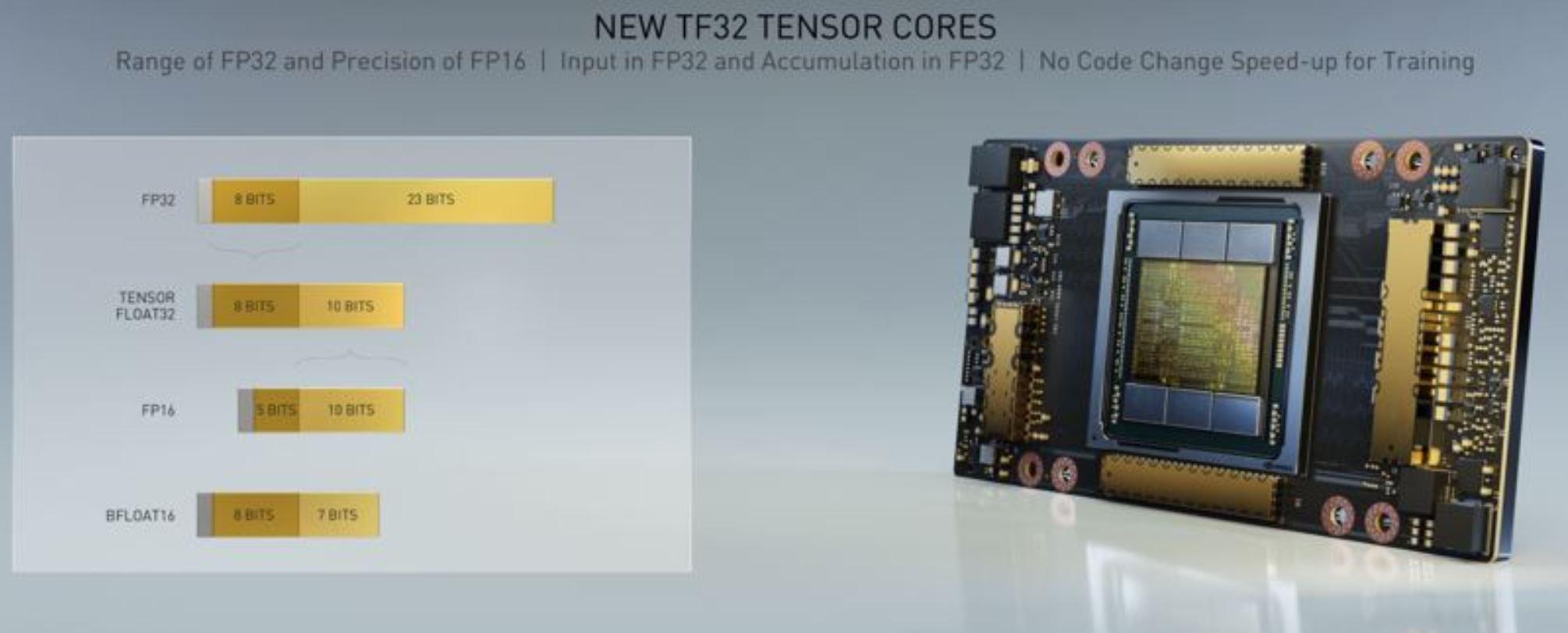 NVIDIA Tesla A100 TF32 Format