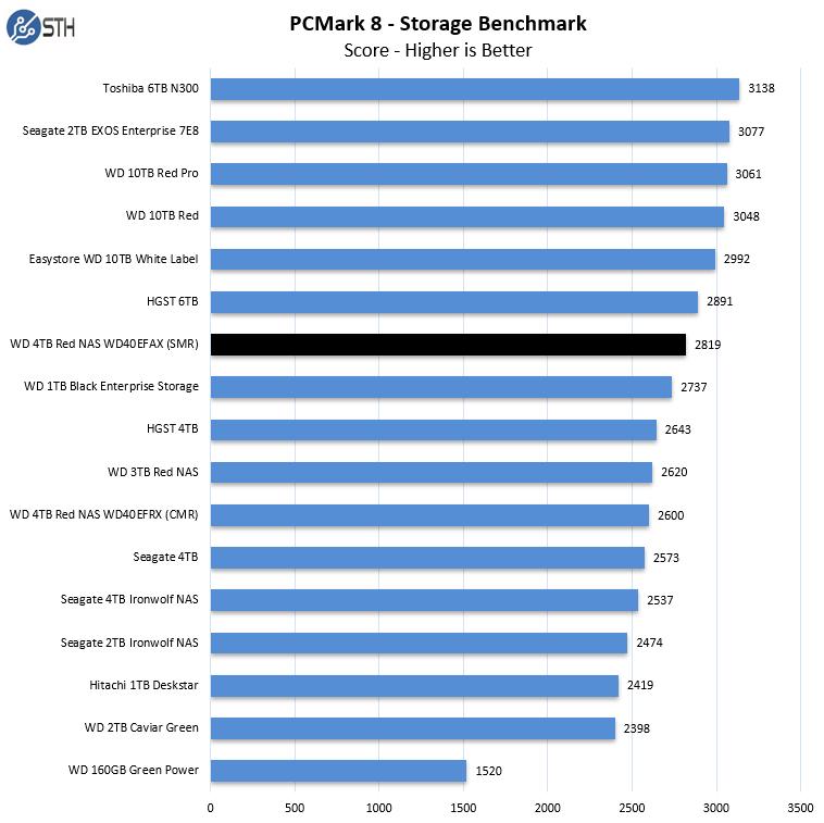 PCMark8 Benchmark