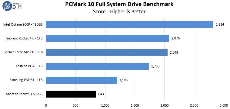 RocketQ 500 PCM10 FullSystemDrive Chart