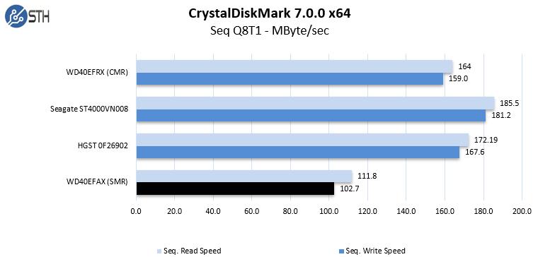 SMR CrystalDiskMark