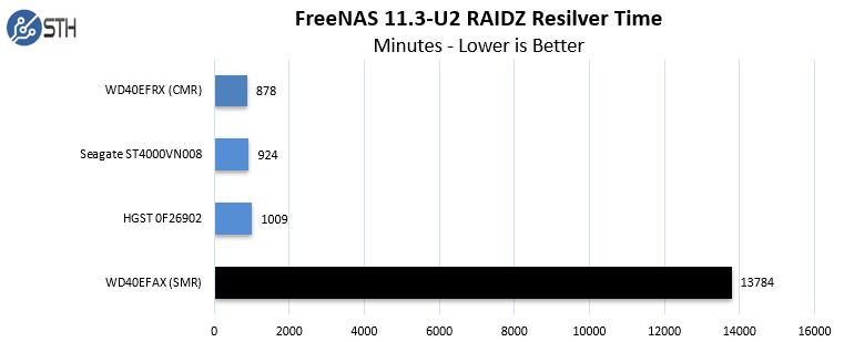 RAIDZ Rebuild Test