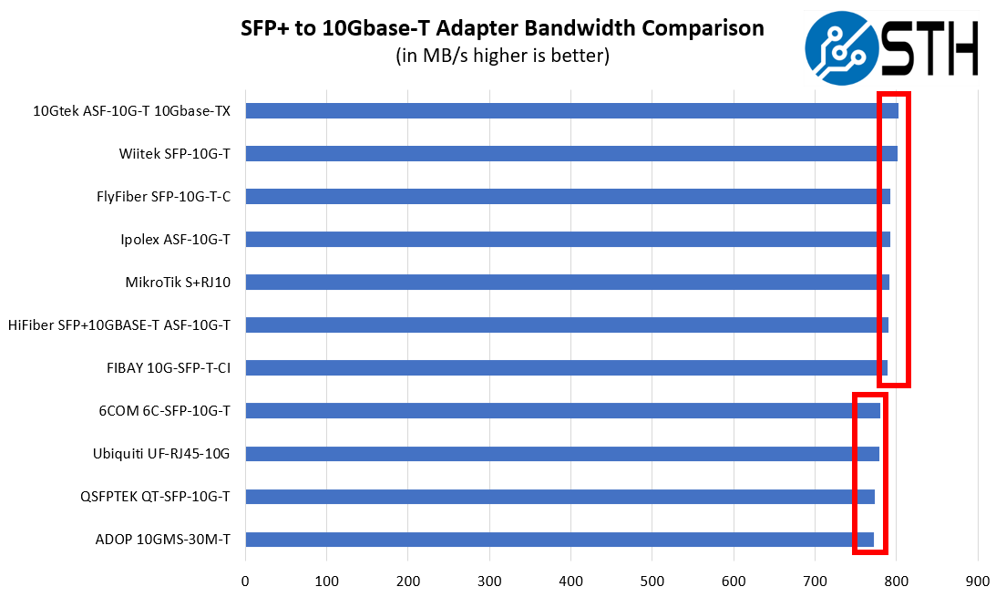 STH 10Gbase T Converter Performance Testing Summary Raw NAS Transfer Speeds With Family Bounds Q2 2020