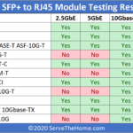 STH 10Gbase T Converter Testing Summary Table 2.5 5 10GbE And Jumbo Frames Q2 2020