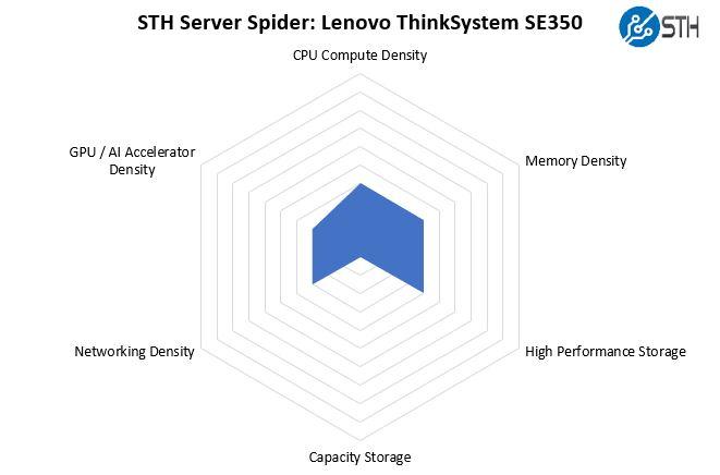 STH Server Spider Lenovo ThinkSystem SE350