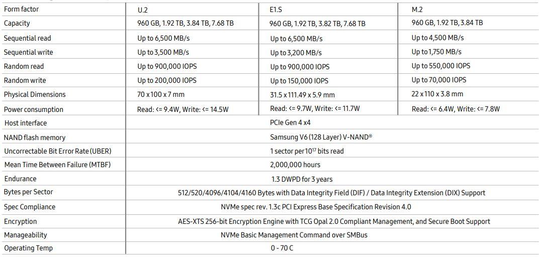 Samsung PM9A3 NVMe Specs