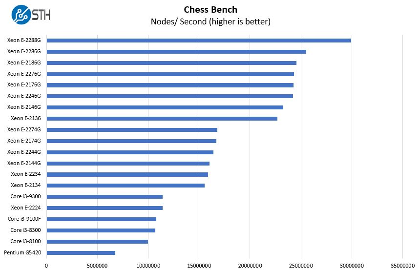 Supermicro X11SCL IF CPU Option Chess Benchmark