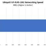 Ubiquiti UF RJ45 10G Performance