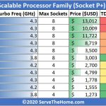 3rd Gen Intel Xeon Scalable SKU List And Value Analysis