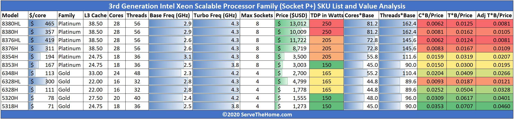 3rd Gen Intel Xeon Scalable SKU List