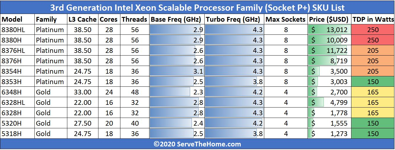 3rd Gen Intel Xeon Scalable SKU List