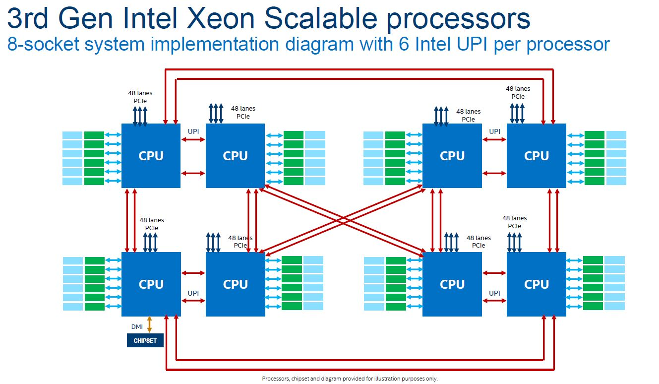 3rd Generation Intel Xeon Scalable 8 Socket Topology