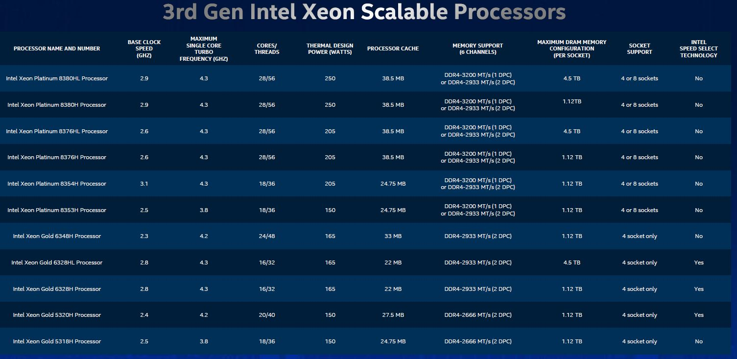 3rd Generation Intel Xeon Scalable Line